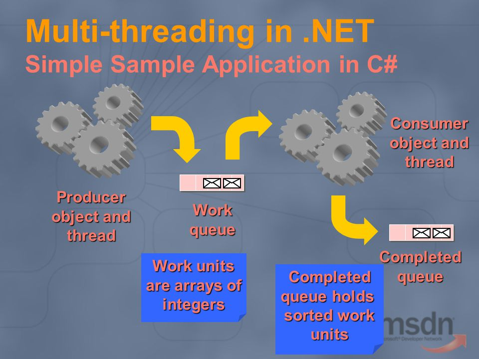 Multi-threading in.NET Simple Sample Application in C# Completedqueue Workqueue Producer object and thread Consumer thread Work units are arrays of in