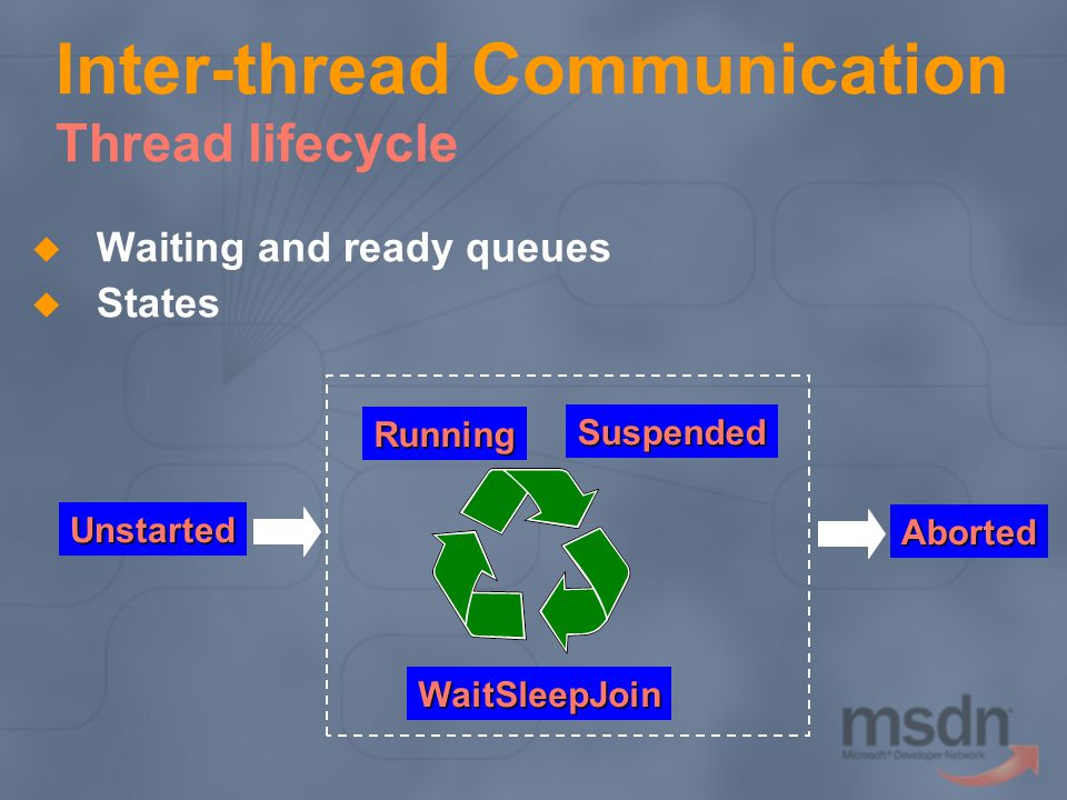 Inter-thread Communication Thread lifecycle Waiting and ready queues States Unstarted Aborted Running Suspended WaitSleepJoin