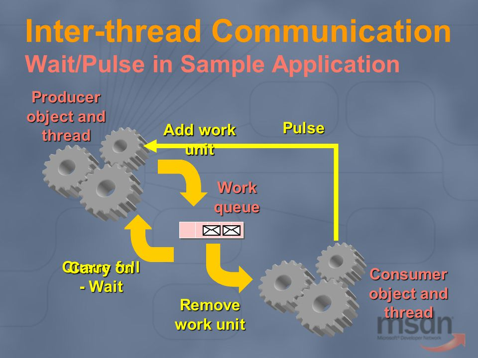 Inter-thread Communication Wait/Pulse in Sample Application Workqueue Producer object and thread Consumer thread Add work unit Queue full - Wait Remov