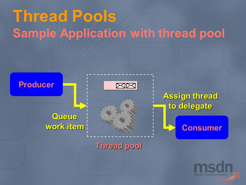 Thread Pools Sample Application with thread pool Consumer Thread pool Producer Queue work item Assign thread to delegate
