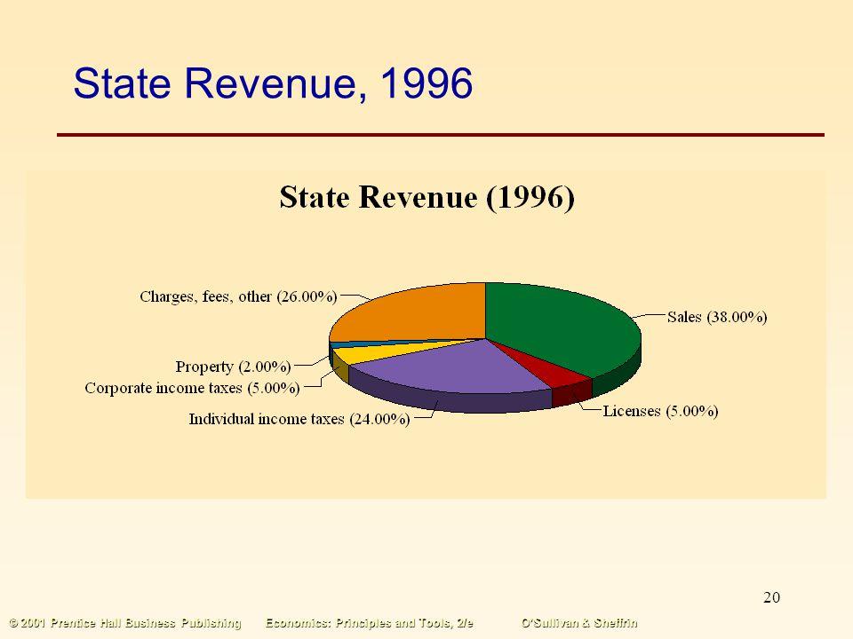 19 © 2001 Prentice Hall Business PublishingEconomics: Principles and Tools, 2/eOSullivan & Sheffrin Local Revenue, 1996