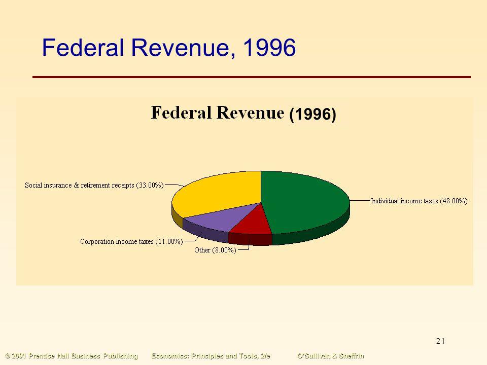 20 © 2001 Prentice Hall Business PublishingEconomics: Principles and Tools, 2/eOSullivan & Sheffrin State Revenue, 1996