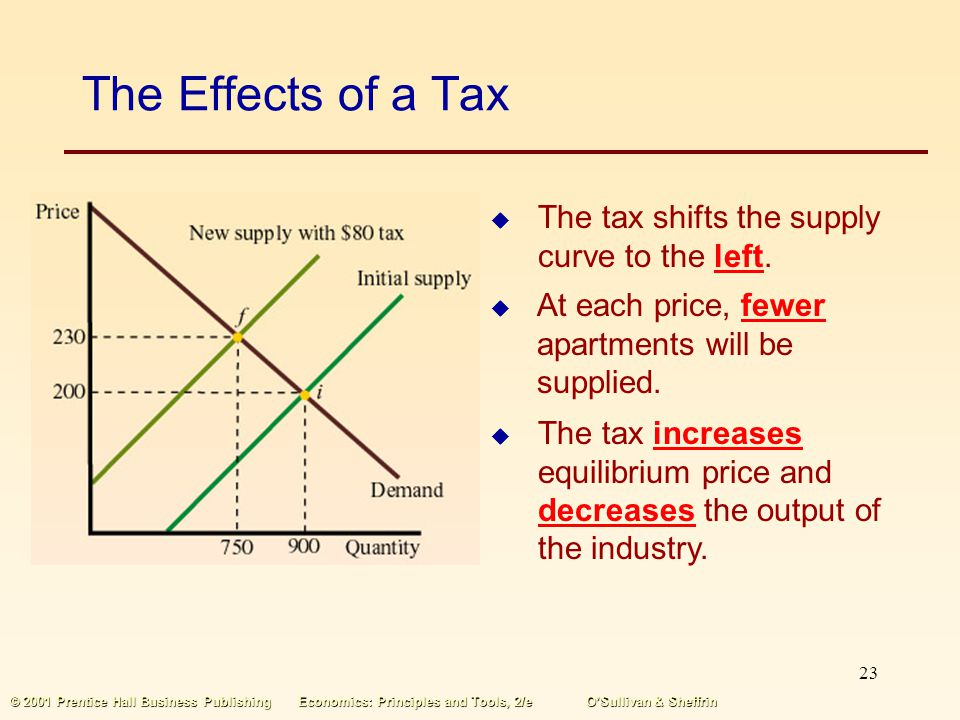 22 © 2001 Prentice Hall Business PublishingEconomics: Principles and Tools, 2/eOSullivan & Sheffrin The Effects of a Tax In a competitive market, equi