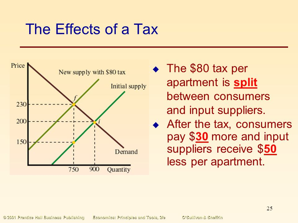 24 © 2001 Prentice Hall Business PublishingEconomics: Principles and Tools, 2/eOSullivan & Sheffrin The Effects of a Tax Housing firms now offer 750 a