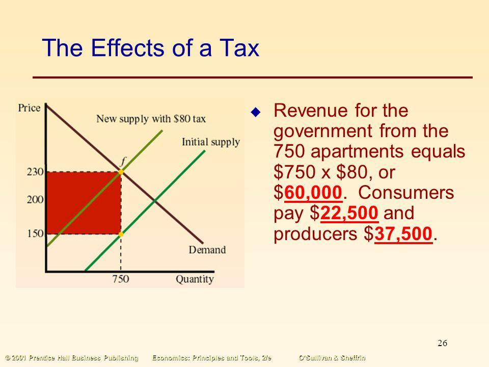 25 © 2001 Prentice Hall Business PublishingEconomics: Principles and Tools, 2/eOSullivan & Sheffrin The Effects of a Tax The $80 tax per apartment is