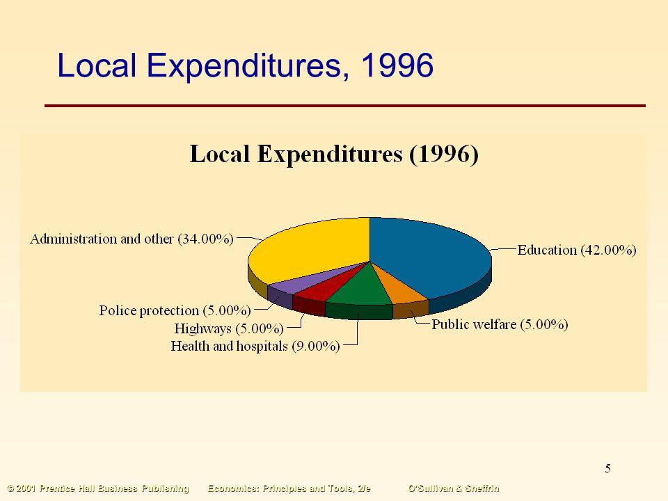 4 © 2001 Prentice Hall Business PublishingEconomics: Principles and Tools, 2/eOSullivan & Sheffrin Local Governments There are more than 80,000 local