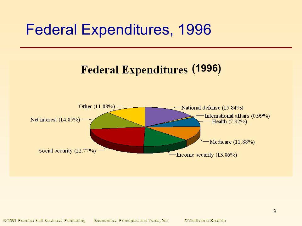 8 © 2001 Prentice Hall Business PublishingEconomics: Principles and Tools, 2/eOSullivan & Sheffrin Federal Governments At the federal level, the bigge