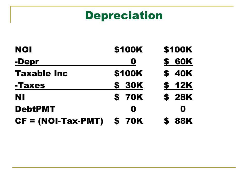 Depreciation NOI$100K -Depr 0 Taxable Inc$100K -Taxes$ 30K NI$ 70K DebtPMT 0 CF = (NOI-Tax-PMT)$ 70K $100K $ 60K $ 40K $ 12K $ 28K 0 $ 88K