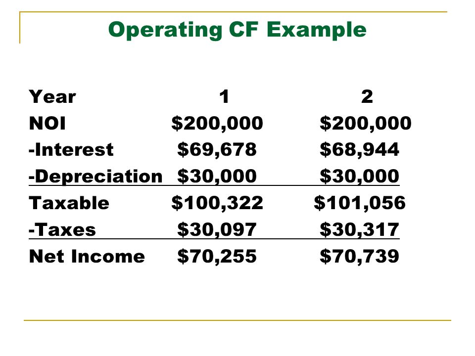 Operating CF Example Year12 NOI $200,000 $200,000 -Interest $69,678 $68,944 -Depreciation $30,000 $30,000 Taxable$100,322$101,056 -Taxes $30,097 $30,317 Net Income $70,255 $70,739