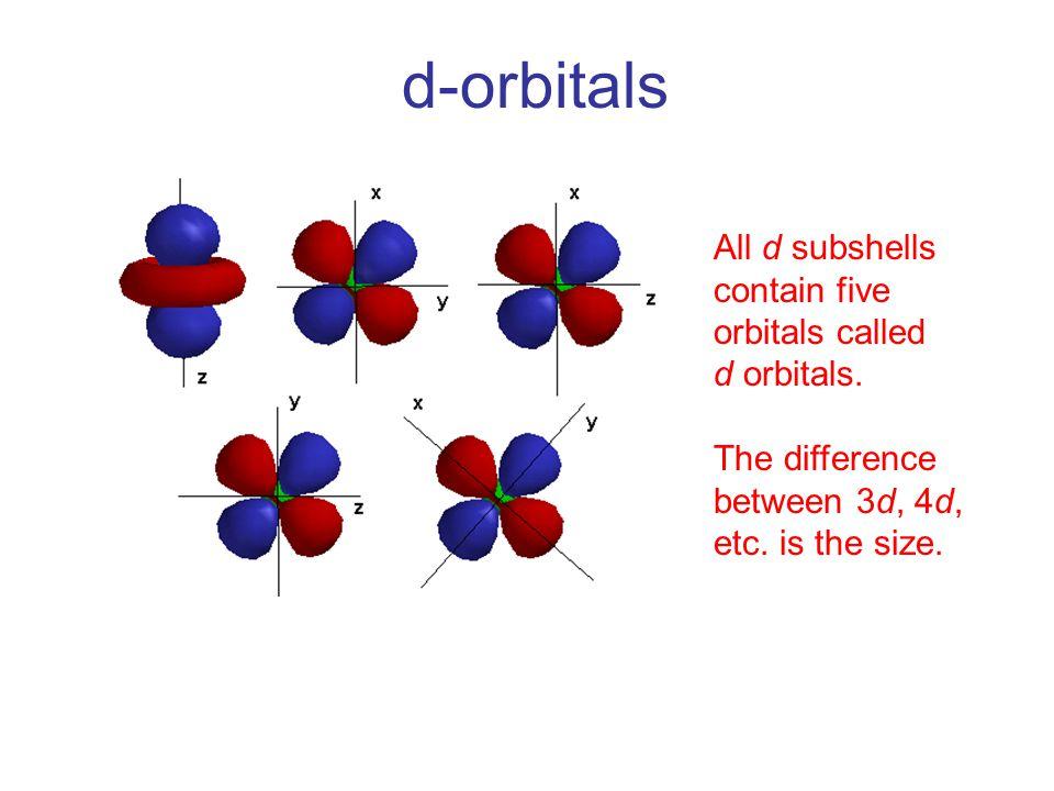 d-orbitals All d subshells contain five orbitals called d orbitals.