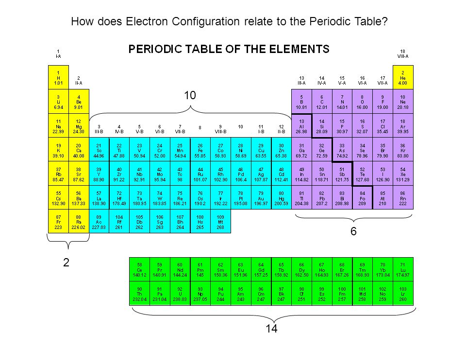 2 6 10 14 How does Electron Configuration relate to the Periodic Table