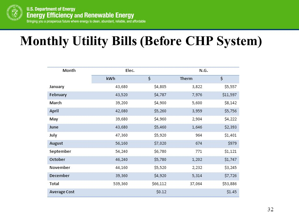 Monthly Utility Bills (Before CHP System) MonthElec.N.G. kWh$Therm$ January43,680$4,8053,822$5,557 February43,520$4,7877,976$11,597 March39,200$4,9005