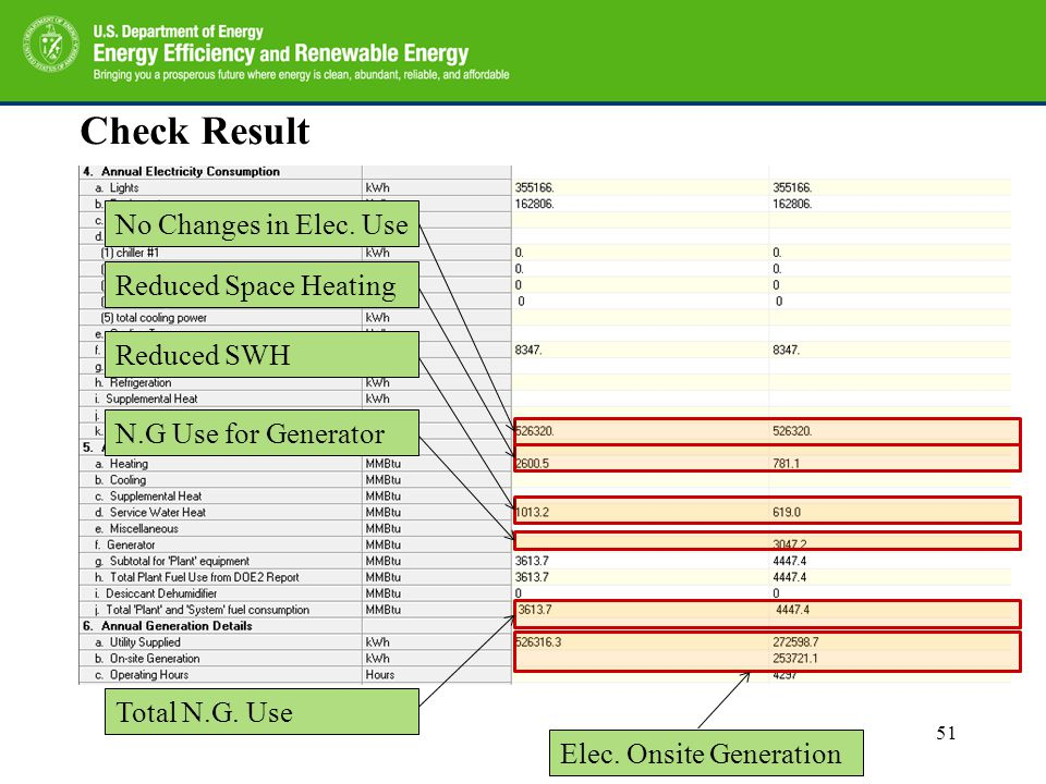 Check Result No Changes in Elec. Use Reduced Space Heating Reduced SWH N.G Use for Generator Total N.G. Use Elec. Onsite Generation 51