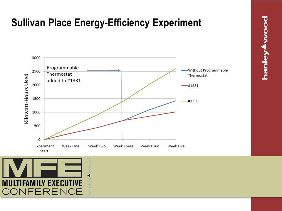 Sullivan Place Energy-Efficiency Experiment