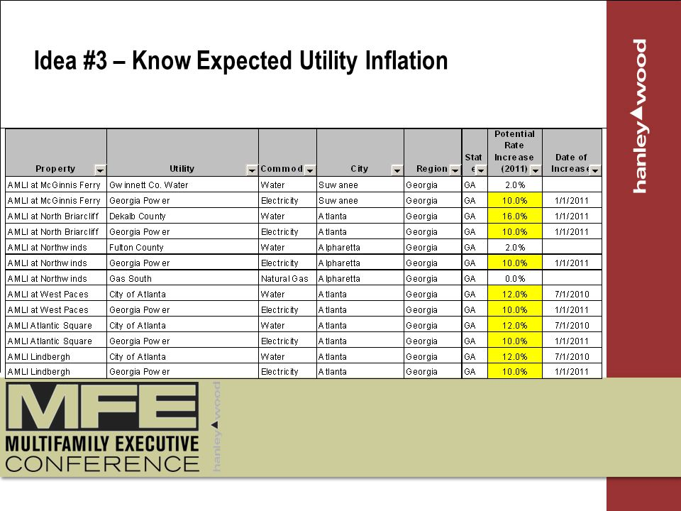 Idea #3 – Know Expected Utility Inflation