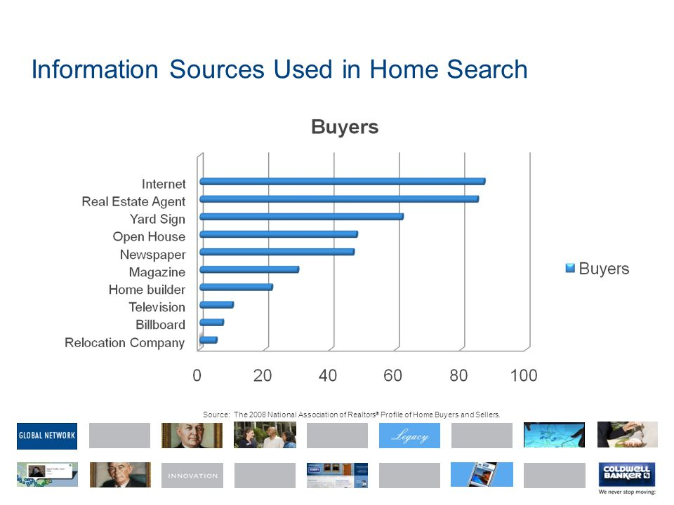 Information Sources Used in Home Search Source: The 2008 National Association of Realtors ® Profile of Home Buyers and Sellers.