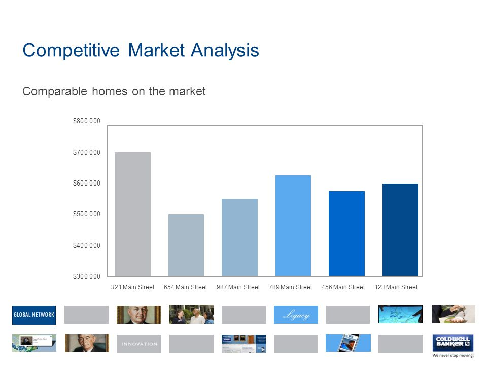 Competitive Market Analysis Comparable homes on the market 321 Main Street654 Main Street987 Main Street789 Main Street456 Main Street123 Main Street