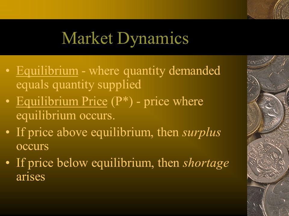 Market Dynamics Equilibrium - where quantity demanded equals quantity supplied Equilibrium Price (P*) - price where equilibrium occurs. If price above