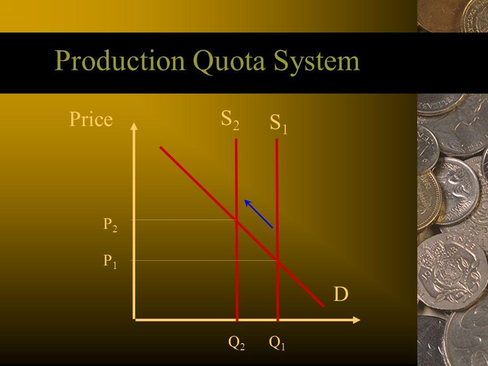 Production Quota System Price S1S1 D S2S2 P1P1 P2P2 Q1Q1 Q2Q2