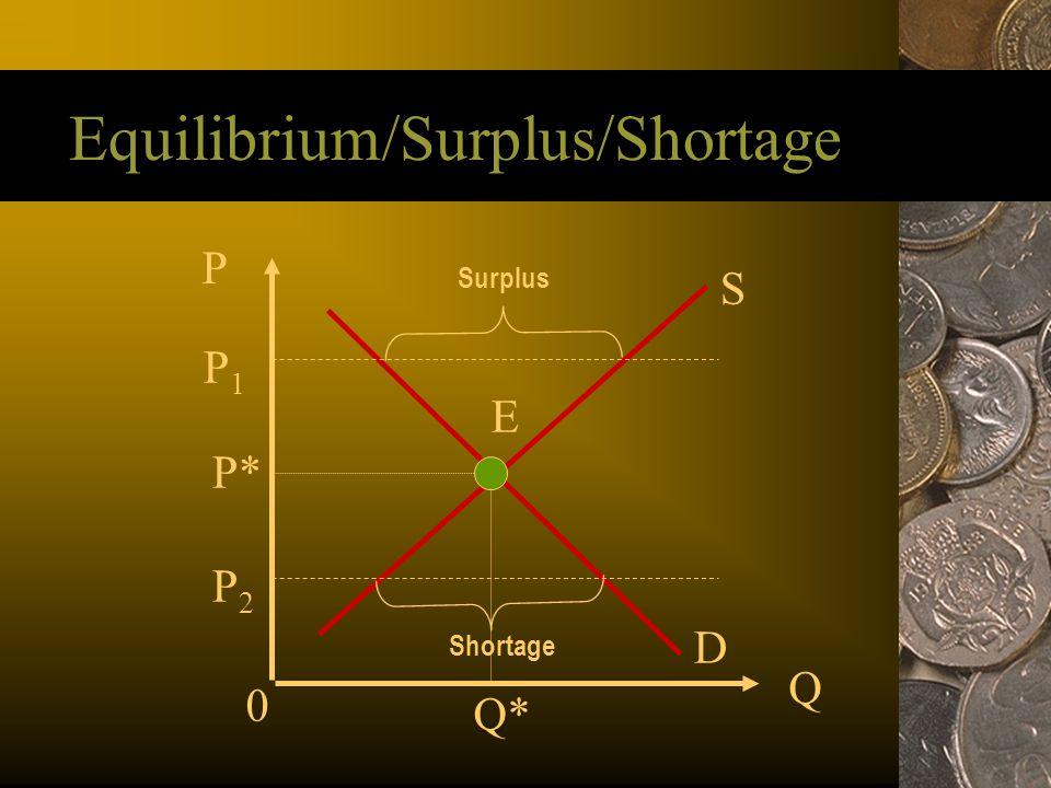 Equilibrium/Surplus/Shortage P Q S D E P* Q* 0 Surplus Shortage P1P1 P2P2
