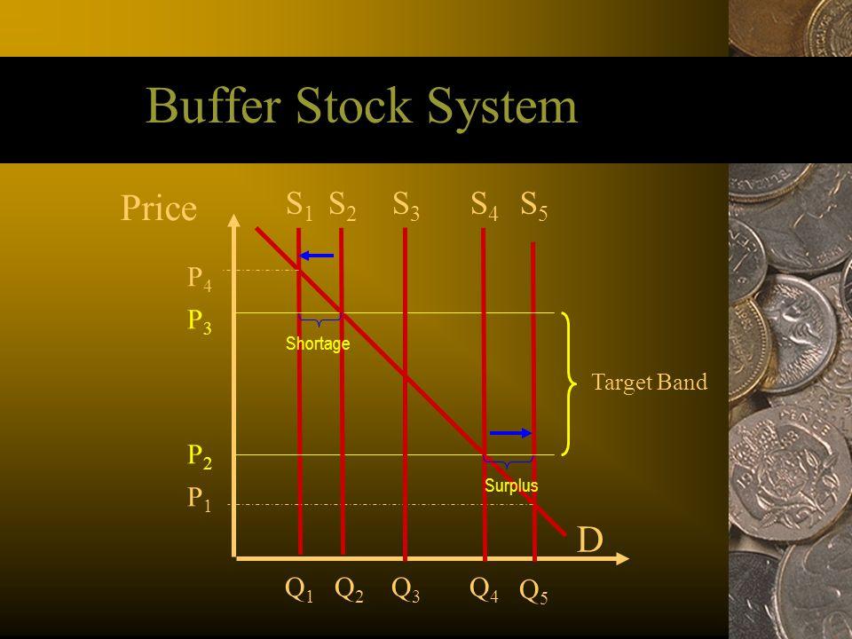 Buffer Stock System Price S5S5 D S1S1 P1P1 P4P4 Q5Q5 Q2Q2 Target Band P3P3 P2P2 S4S4 S2S2 Q1Q1 Q4Q4 Q3Q3 S3S3 Shortage Surplus