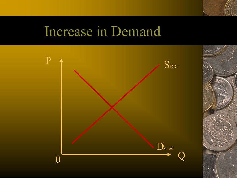 Increase in Demand P Q S CDs D CDs 0