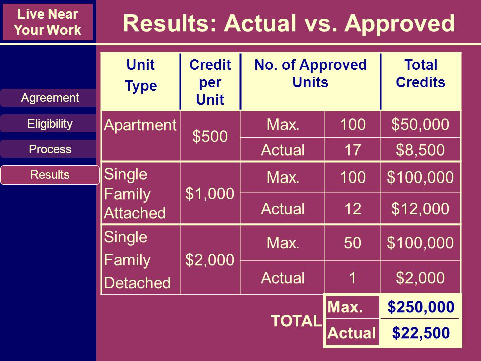 Live Near Your Work Results: Actual vs. Approved Unit Type Credit per Unit No.
