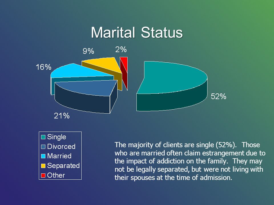 Marital Status The majority of clients are single (52%).