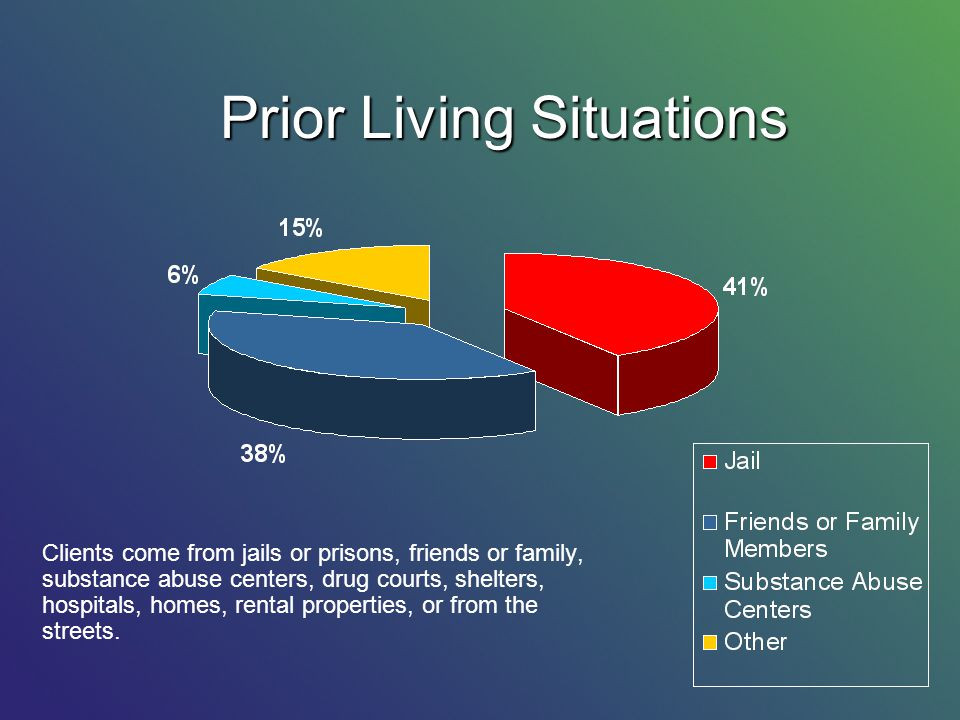 Clients come from jails or prisons, friends or family, substance abuse centers, drug courts, shelters, hospitals, homes, rental properties, or from the streets.