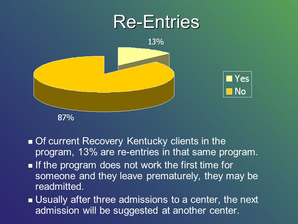 Of current Recovery Kentucky clients in the program, 13% are re-entries in that same program. If the program does not work the first time for someone