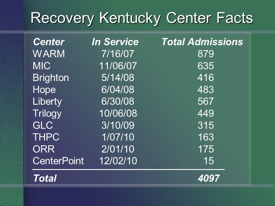 Center In Service Total Admissions WARM 7/16/07879 MIC 11/06/07635 Brighton 5/14/08416 Hope 6/04/08483 Liberty 6/30/08567 Trilogy 10/06/08449 GLC 3/10