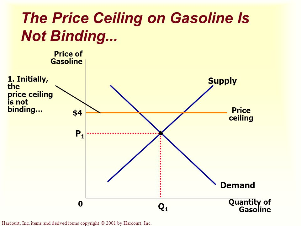 The Price Ceiling on Gasoline Is Not Binding...