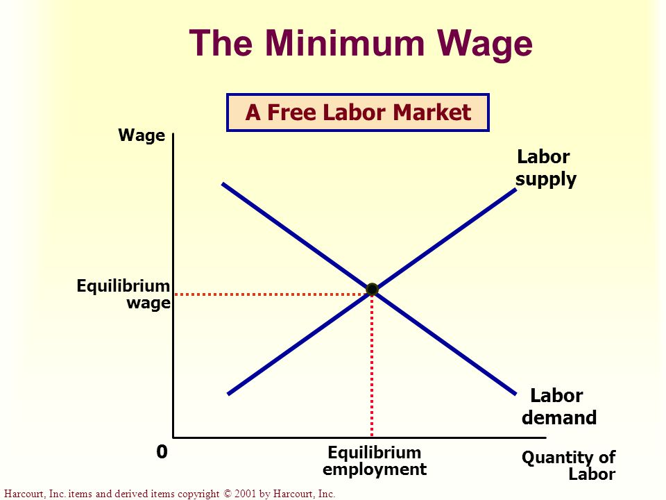 The Minimum Wage Quantity of Labor 0 Wage Equilibrium wage Labor demand Labor supply A Free Labor Market Equilibrium employment