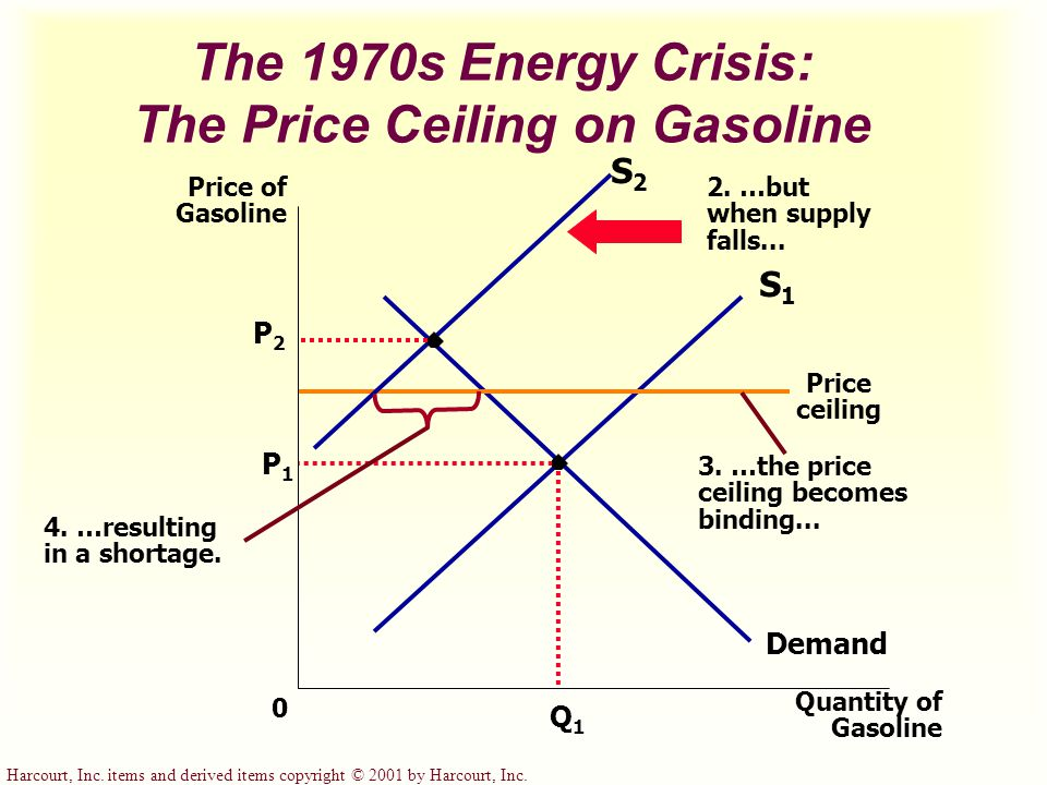 The 1970s Energy Crisis: The Price Ceiling on Gasoline P1P1 Quantity of Gasoline 0 Price of Gasoline Q1Q1 Demand S1S1 Price ceiling S2S2 2.
