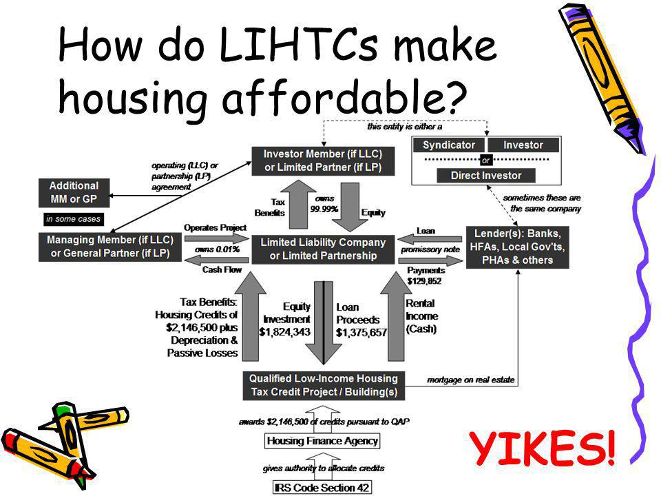 How do LIHTCs make housing affordable? YIKES!