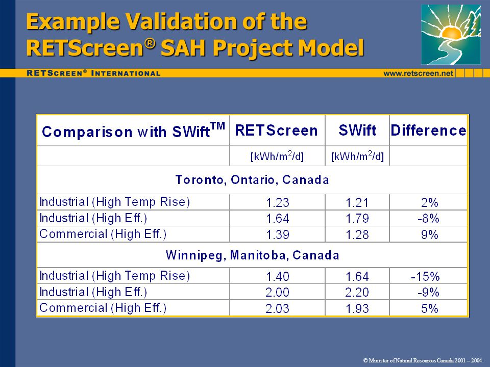 Example Validation of the RETScreen ® SAH Project Model © Minister of Natural Resources Canada 2001 – 2004.