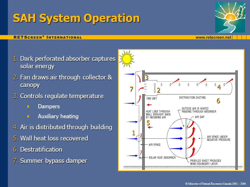 SAH System Operation 1.Dark perforated absorber captures solar energy 2.Fan draws air through collector & canopy 3.Controls regulate temperature Dampers Auxiliary heating 4.Air is distributed through building 5.Wall heat loss recovered 6.Destratification 7.Summer bypass damper 1 5 4 3 2 6 7 © Minister of Natural Resources Canada 2001 – 2004.
