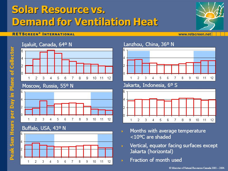 Solar Resource vs. Demand for Ventilation Heat 0 2 4 6 123456789101112 0 2 4 6 123456789101112 0 2 4 6 123456789101112 Iqaluit, Canada, 64º N Moscow,