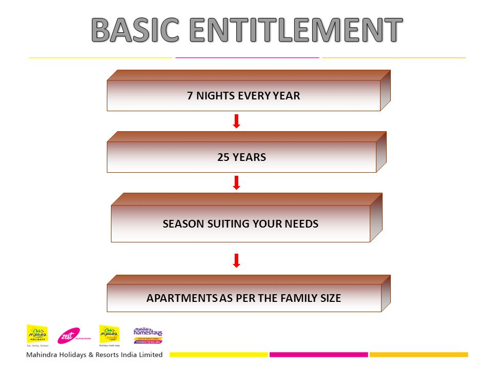 7 NIGHTS EVERY YEAR 25 YEARS SEASON SUITING YOUR NEEDS APARTMENTS AS PER THE FAMILY SIZE