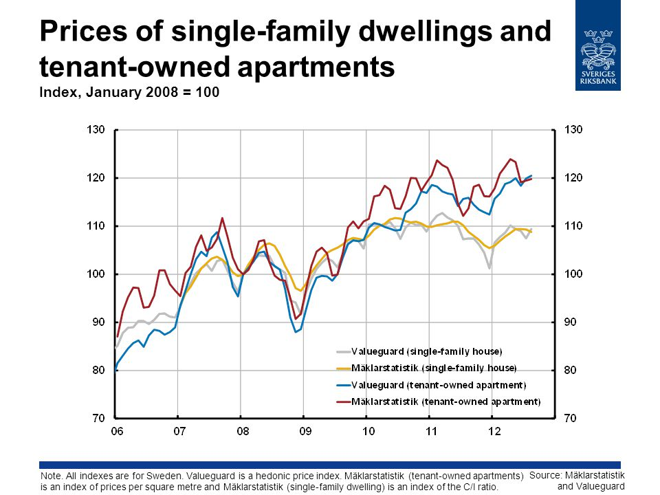 Prices of single-family dwellings and tenant-owned apartments Index, January 2008 = 100 Source: Mäklarstatistik and Valueguard Note.