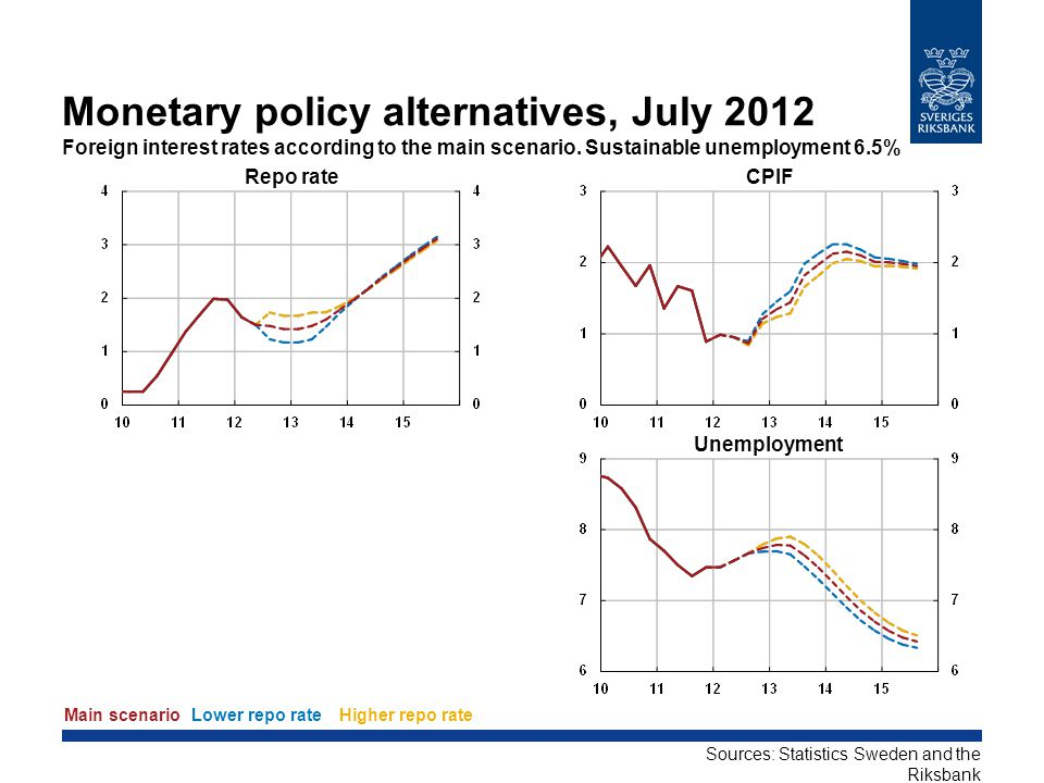 Monetary policy alternatives, April 2012 Foreign interest rates according to the main scenario.