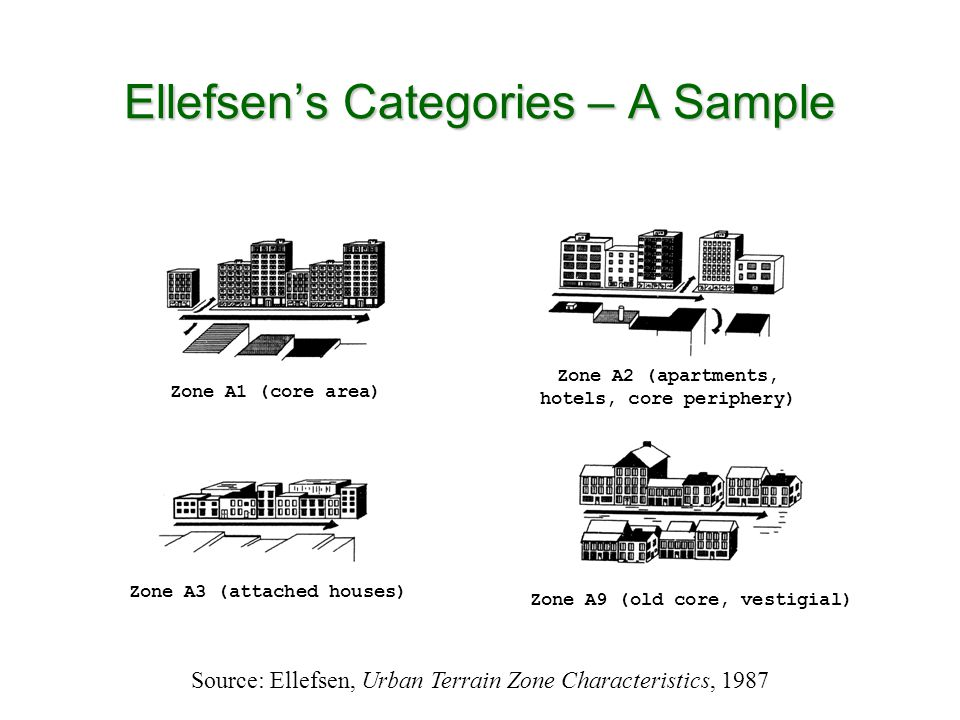 Ellefsens Categories – A Sample Zone A1 (core area) Zone A2 (apartments, hotels, core periphery) Zone A3 (attached houses) Zone A9 (old core, vestigial) Source: Ellefsen, Urban Terrain Zone Characteristics, 1987