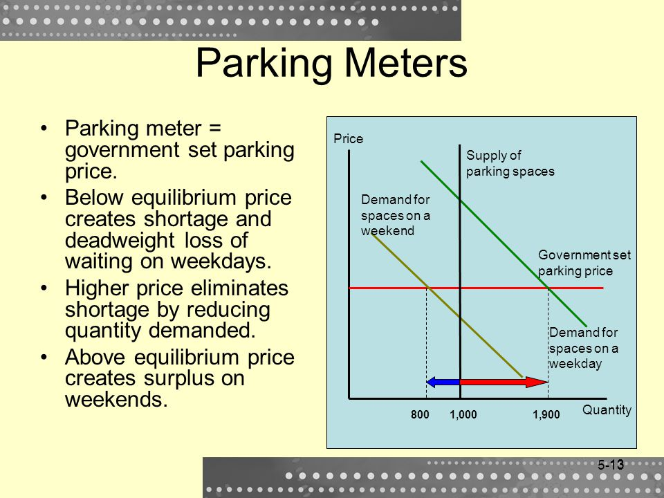 13 Parking Meters Parking meter = government set parking price. Below equilibrium price creates shortage and deadweight loss of waiting on weekdays. H