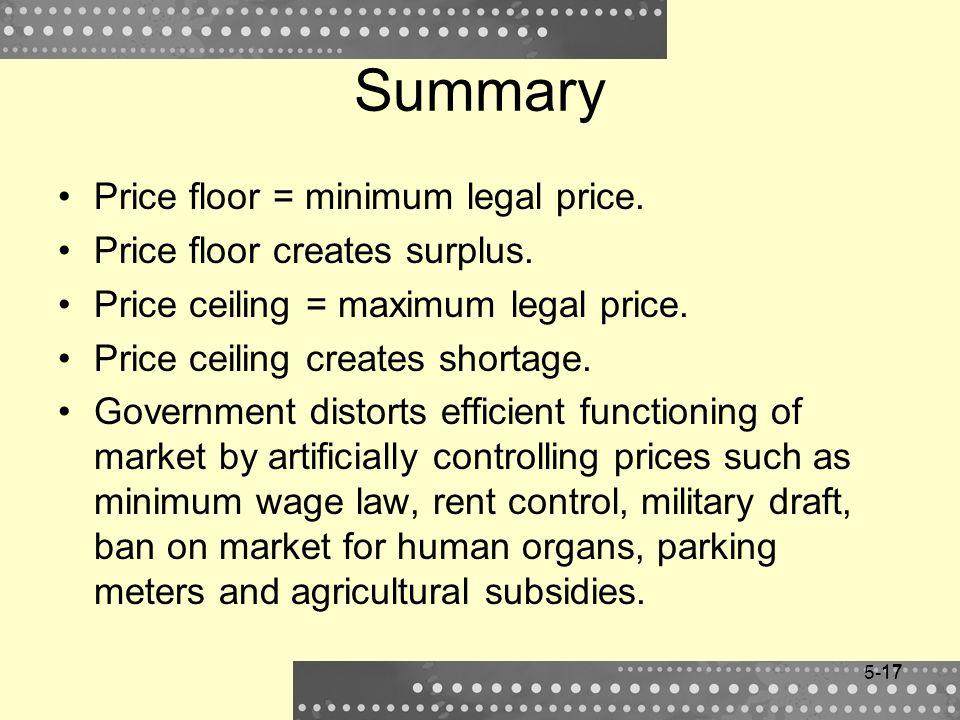 17 Summary Price floor = minimum legal price. Price floor creates surplus. Price ceiling = maximum legal price. Price ceiling creates shortage. Govern