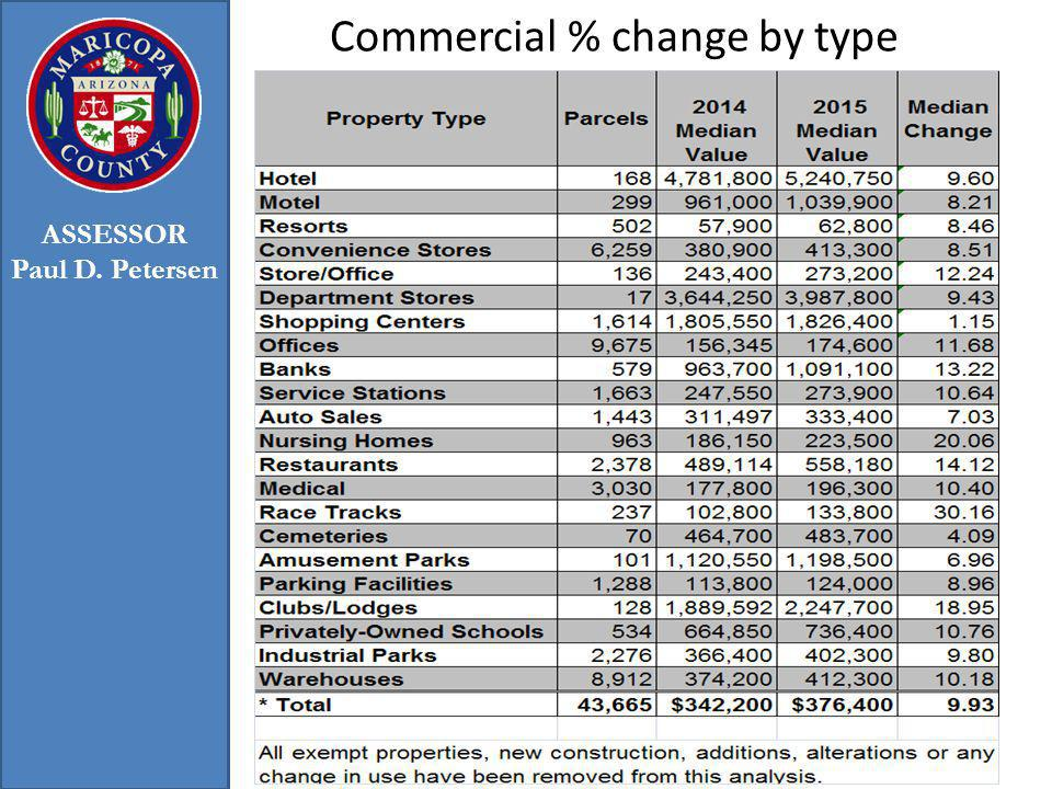 Commercial % change by type 34 ASSESSOR Paul D. Petersen