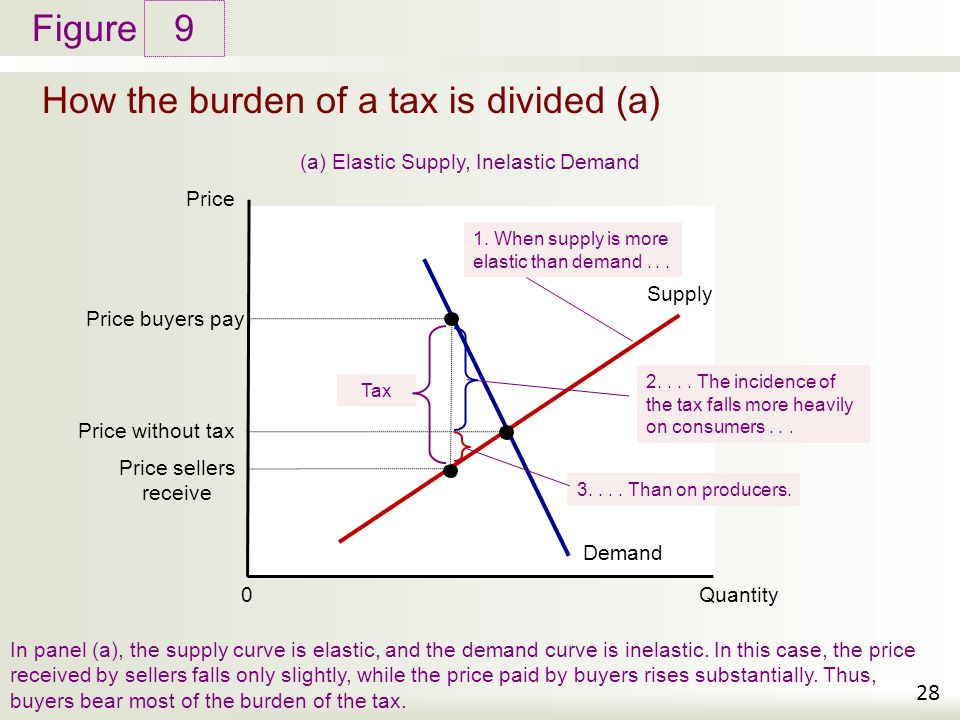 Figure How the burden of a tax is divided (a) 9 28 Price Quantity 0 Demand Supply Price buyers pay Price without tax Price sellers receive Tax In pane
