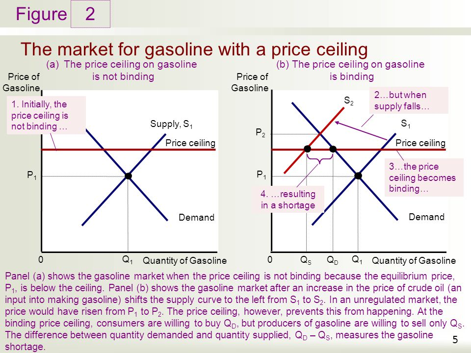 Figure The market for gasoline with a price ceiling 2 5 Price of Gasoline Quantity of Gasoline 0 Demand Q1Q1 (a)The price ceiling on gasoline is not b