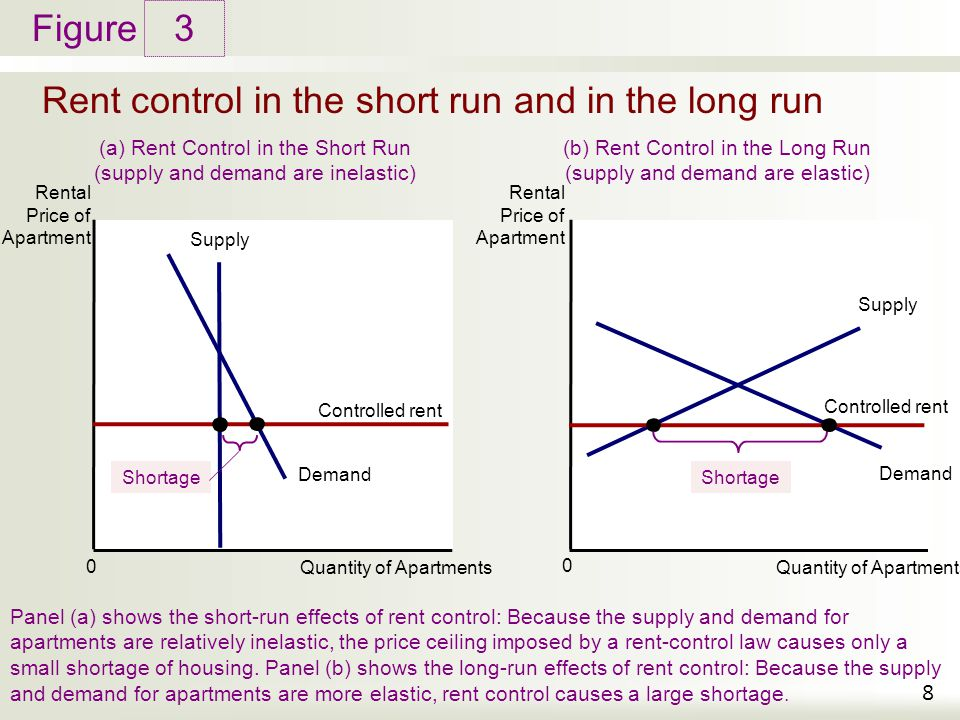 Figure Rent control in the short run and in the long run 3 8 Rental Price of Apartment Quantity of Apartments 0 Demand (a) Rent Control in the Short R