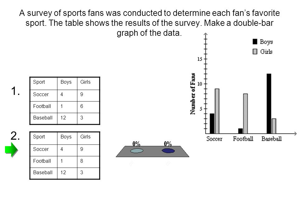 A survey of sports fans was conducted to determine each fans favorite sport. The table shows the results of the survey. Make a double-bar graph of the