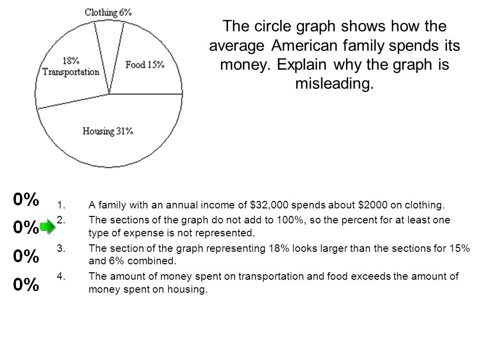 The circle graph shows how the average American family spends its money. Explain why the graph is misleading. 1.A family with an annual income of $32,